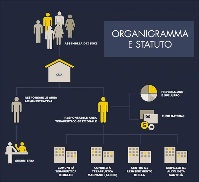 organigramma e statuto cooperativa sociale il punto
